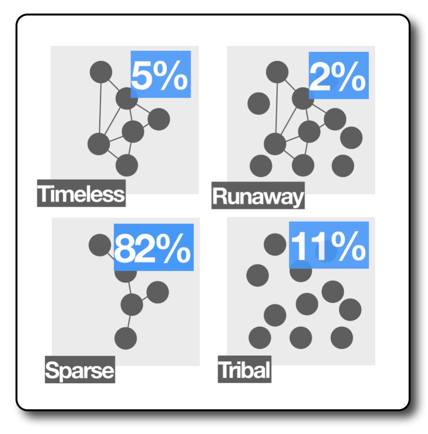 narrative typologies grid