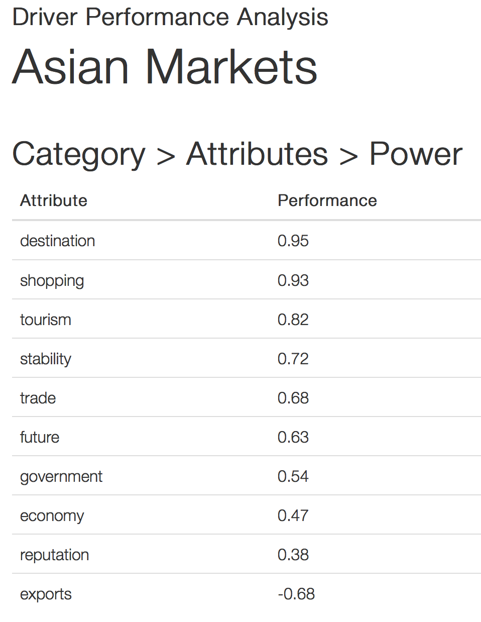 ASEAN country brand attribute power