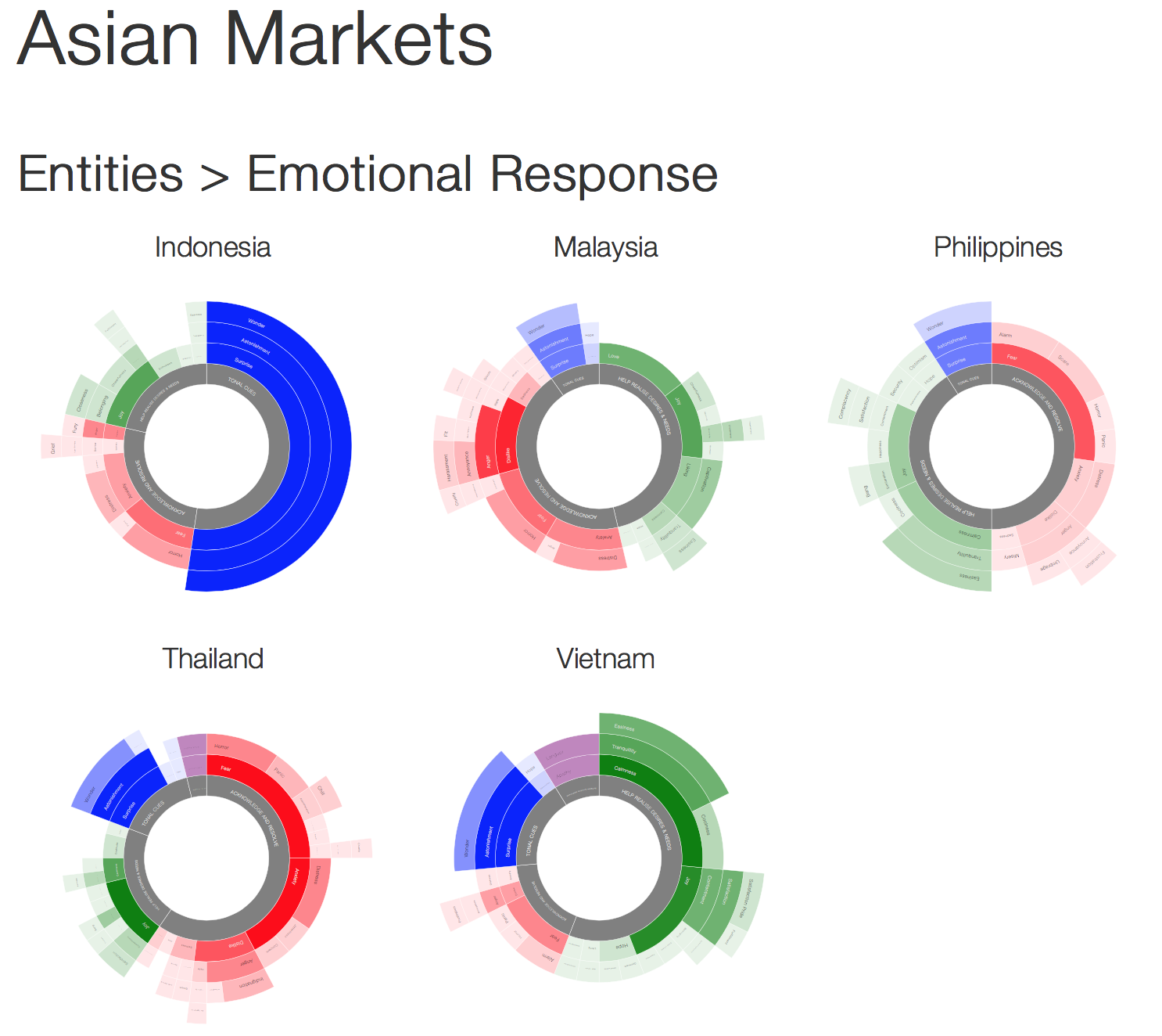 ASEAN country brand narrative emotional response
