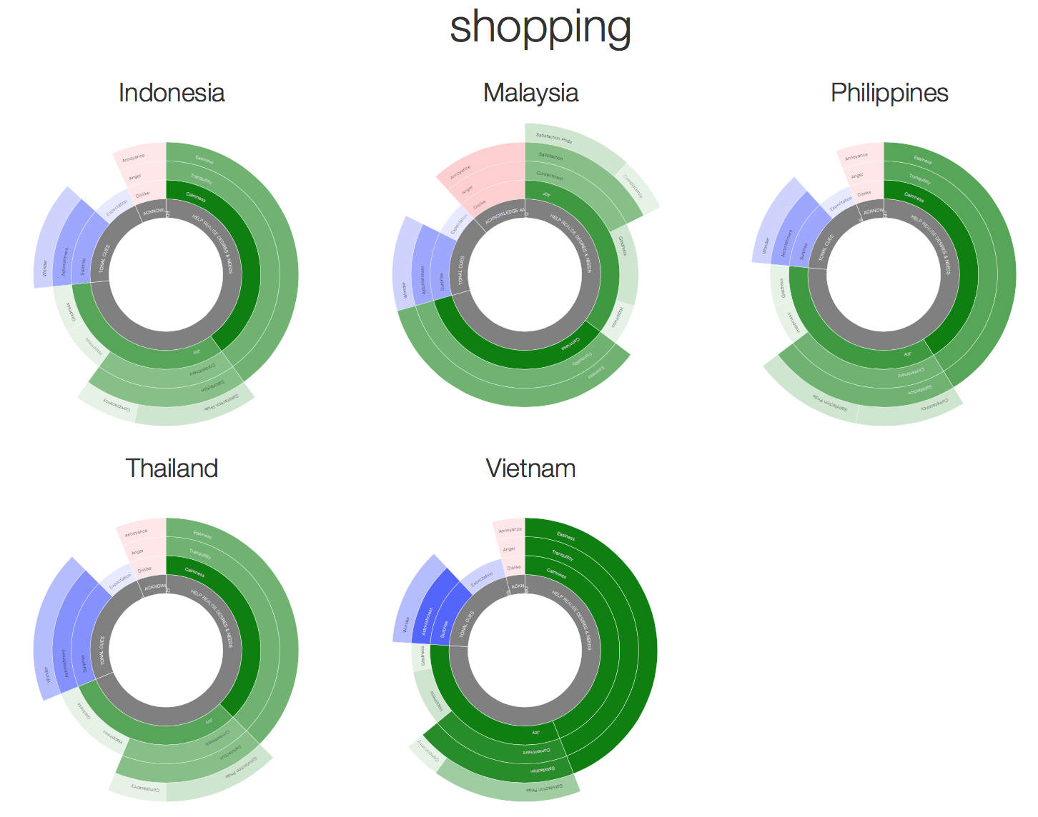 ASEAN country brand shopping/retail narrative emotional response